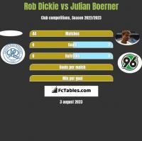 Rob Dickie vs Julian Boerner h2h player stats