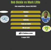 Rob Dickie vs Mark Little h2h player stats