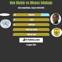 Rob Dickie vs Moses Odubajo h2h player stats