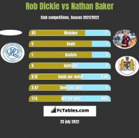 Rob Dickie vs Nathan Baker h2h player stats