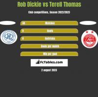 Rob Dickie vs Terell Thomas h2h player stats