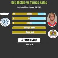 Rob Dickie vs Tomas Kalas h2h player stats