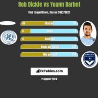 Rob Dickie vs Yoann Barbet h2h player stats