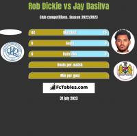 Rob Dickie vs Jay Dasilva h2h player stats