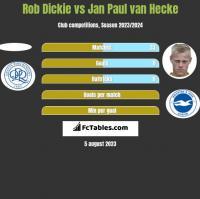 Rob Dickie vs Jan Paul van Hecke h2h player stats