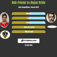 Rob Friend vs Bojan Krkic h2h player stats