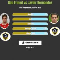 Rob Friend vs Javier Hernandez h2h player stats