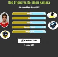 Rob Friend vs Kei Ansu Kamara h2h player stats