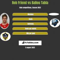 Rob Friend vs Ballou Tabla h2h player stats