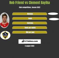 Rob Friend vs Clement Bayiha h2h player stats