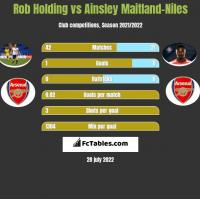 Rob Holding vs Ainsley Maitland-Niles h2h player stats