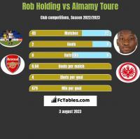Rob Holding vs Almamy Toure h2h player stats