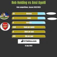 Rob Holding vs Ansi Agolli h2h player stats