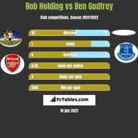 Rob Holding vs Ben Godfrey h2h player stats