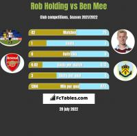 Rob Holding vs Ben Mee h2h player stats