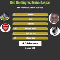 Rob Holding vs Bruno Gaspar h2h player stats
