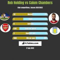 Rob Holding vs Calum Chambers h2h player stats