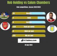 Rob Holding vs Calum Chambers h2h player stats