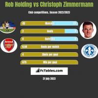 Rob Holding vs Christoph Zimmermann h2h player stats