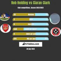 Rob Holding vs Ciaran Clark h2h player stats