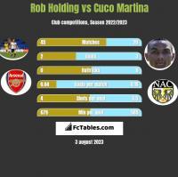 Rob Holding vs Cuco Martina h2h player stats