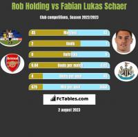 Rob Holding vs Fabian Lukas Schaer h2h player stats