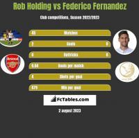 Rob Holding vs Federico Fernandez h2h player stats