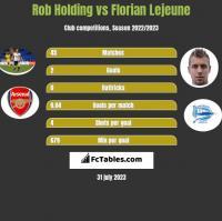 Rob Holding vs Florian Lejeune h2h player stats
