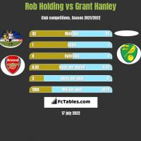 Rob Holding vs Grant Hanley h2h player stats