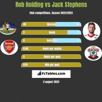 Rob Holding vs Jack Stephens h2h player stats