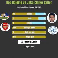 Rob Holding vs Jake Clarke-Salter h2h player stats