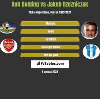 Rob Holding vs Jakub Rzezniczak h2h player stats
