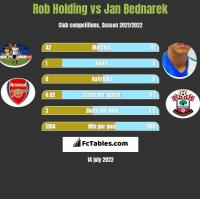 Rob Holding vs Jan Bednarek h2h player stats