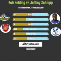 Rob Holding vs Jeffrey Schlupp h2h player stats