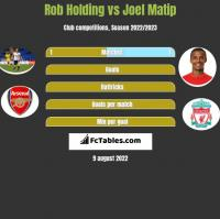 Rob Holding vs Joel Matip h2h player stats