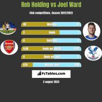 Rob Holding vs Joel Ward h2h player stats