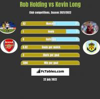 Rob Holding vs Kevin Long h2h player stats
