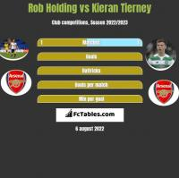 Rob Holding vs Kieran Tierney h2h player stats