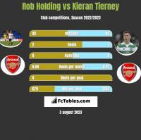 Rob Holding vs Kieran Tierney h2h player stats