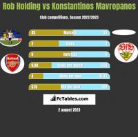Rob Holding vs Konstantinos Mavropanos h2h player stats