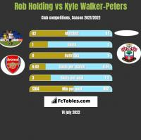 Rob Holding vs Kyle Walker-Peters h2h player stats
