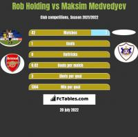 Rob Holding vs Maksim Medvedyev h2h player stats