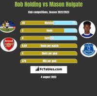 Rob Holding vs Mason Holgate h2h player stats