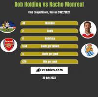 Rob Holding vs Nacho Monreal h2h player stats