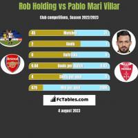 Rob Holding vs Pablo Mari Villar h2h player stats