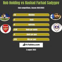 Rob Holding vs Rashad Farhad Sadygov h2h player stats