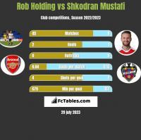 Rob Holding vs Shkodran Mustafi h2h player stats