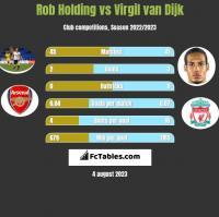 Rob Holding vs Virgil van Dijk h2h player stats