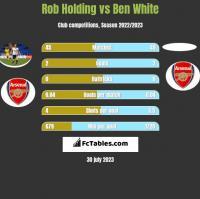 Rob Holding vs Ben White h2h player stats