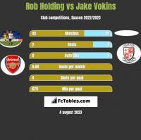 Rob Holding vs Jake Vokins h2h player stats